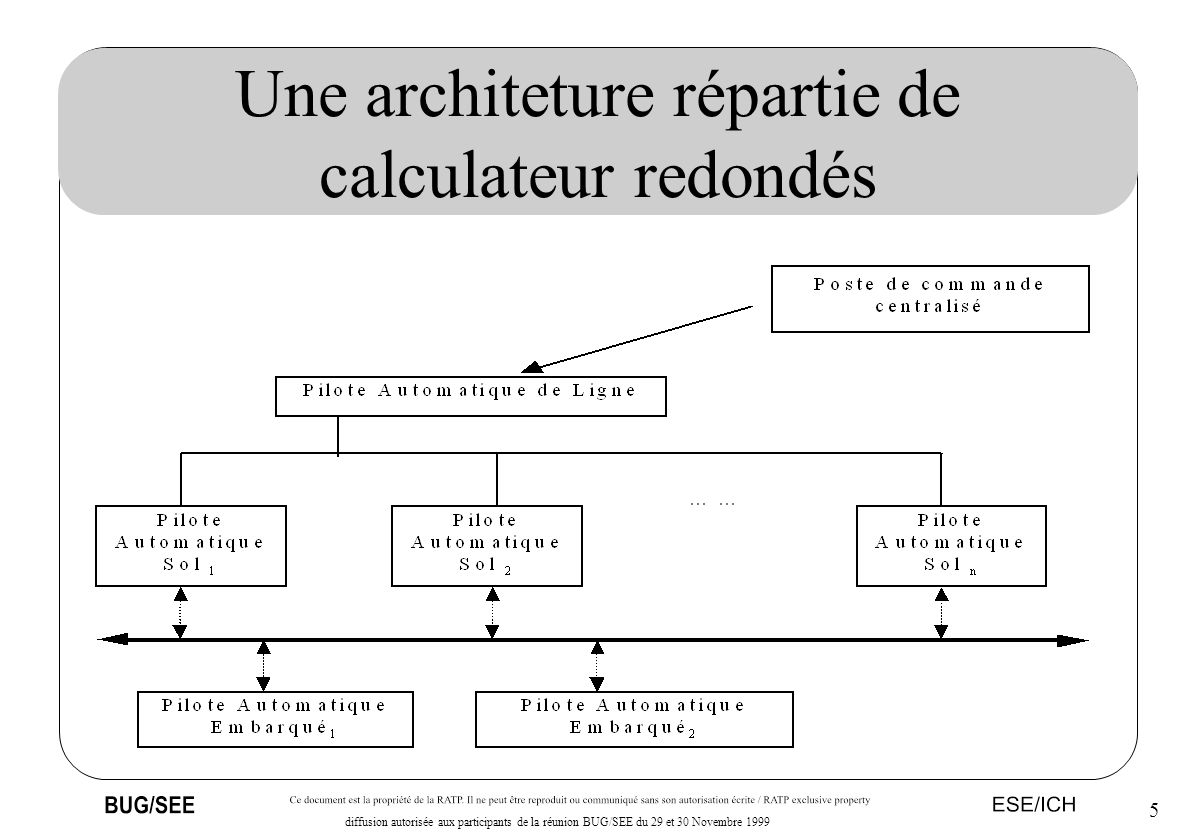 5 diffusion autorisée aux participants de la réunion BUG/SEE du 29 et 30 Novembre 1999 Une architeture répartie de calculateur redondés