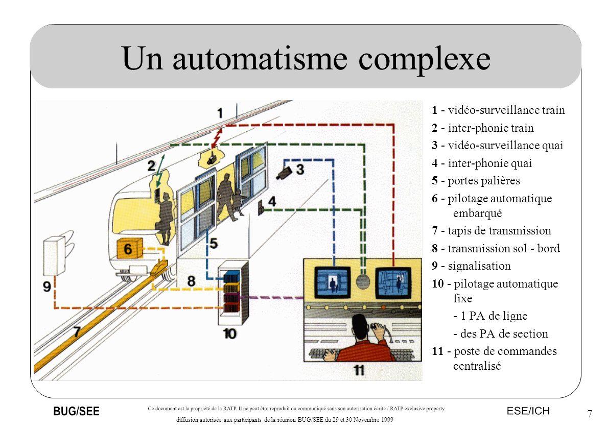 7 diffusion autorisée aux participants de la réunion BUG/SEE du 29 et 30 Novembre 1999 Un automatisme complexe 1 - vidéo-surveillance train 2 - inter-