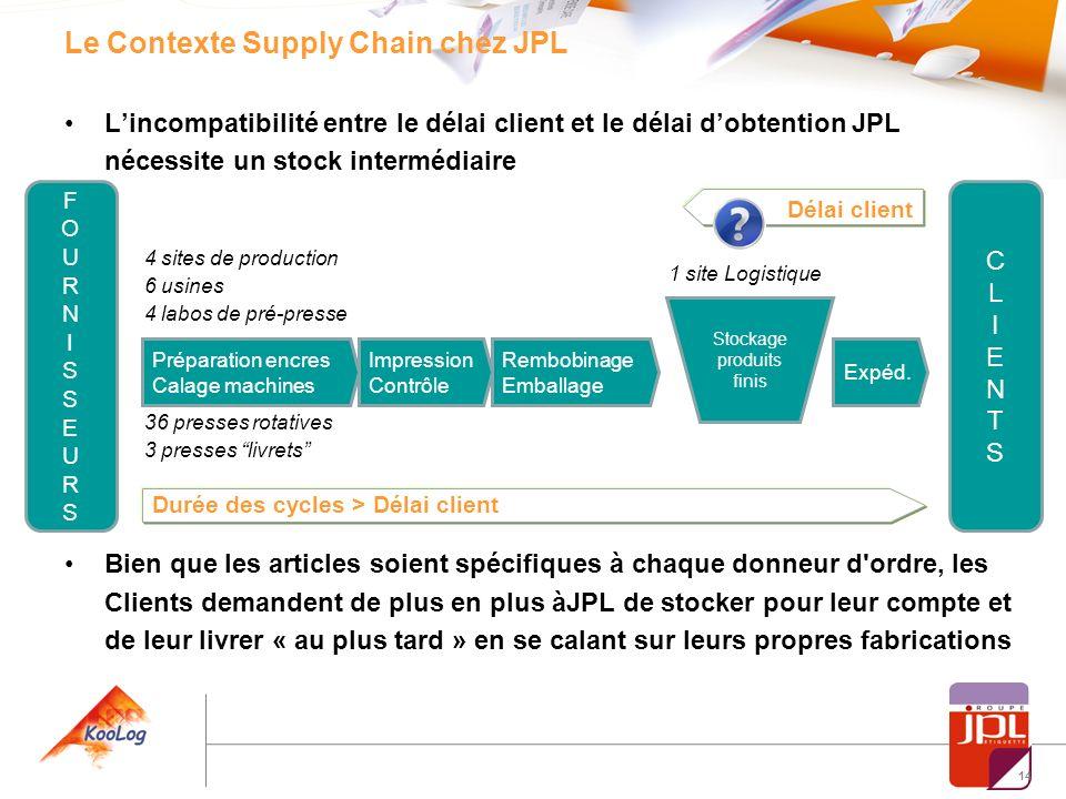 14 Le Contexte Supply Chain chez JPL Lincompatibilité entre le délai client et le délai dobtention JPL nécessite un stock intermédiaire Bien que les a