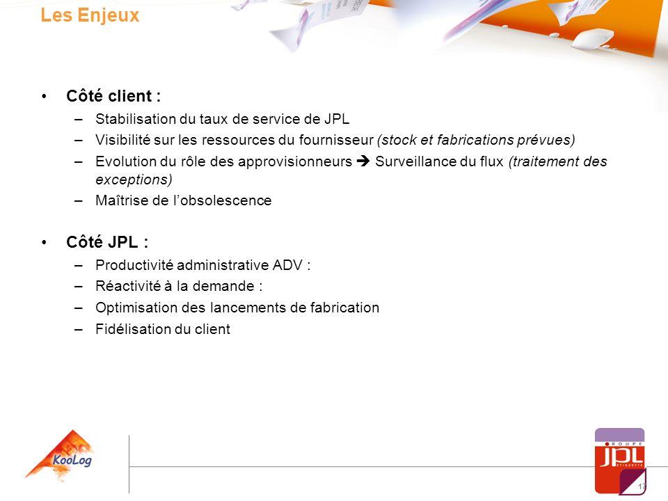17 Les Enjeux Côté client : –Stabilisation du taux de service de JPL –Visibilité sur les ressources du fournisseur (stock et fabrications prévues) –Ev