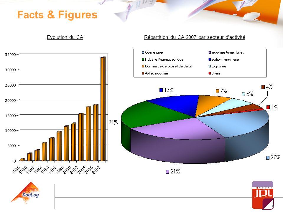 6 Évolution du CARépartition du CA 2007 par secteur dactivité Facts & Figures
