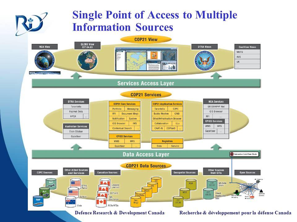 Defence Research & Development Canada Recherche & développement pour la défense Canada Single Point of Access to Multiple Information Sources