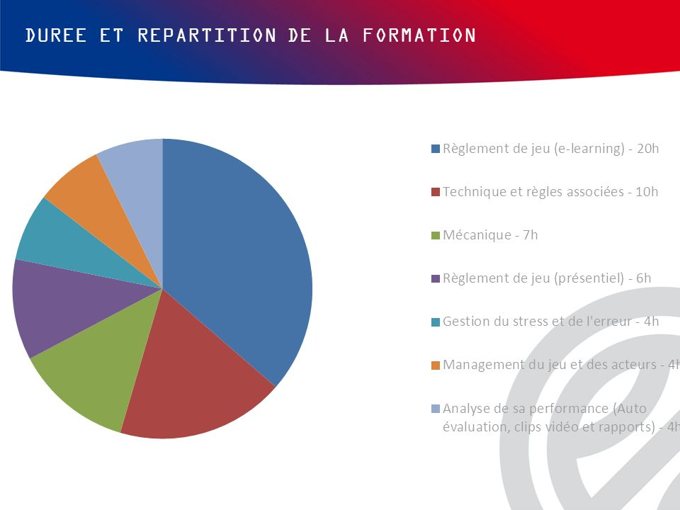 DUREE ET REPARTITION DE LA FORMATION