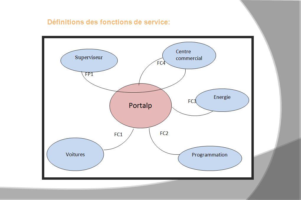 Définitions des fonctions de service: