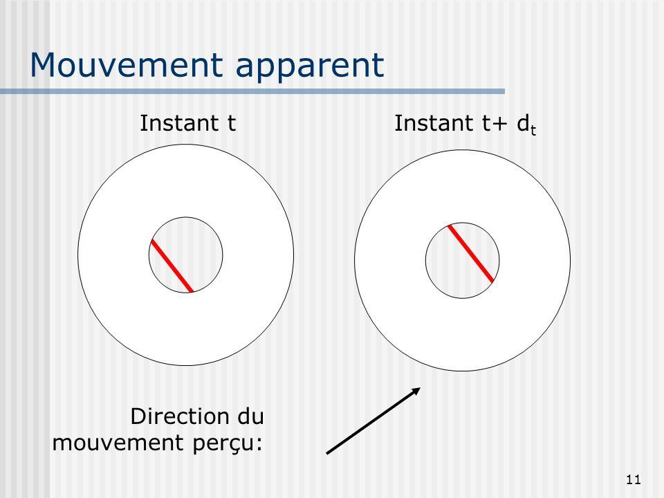 11 Mouvement apparent Instant tInstant t+ d t Direction du mouvement perçu: