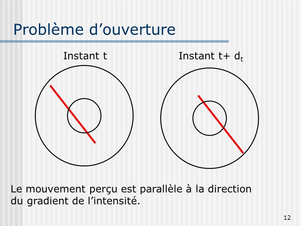 12 Problème douverture Instant tInstant t+ d t Le mouvement perçu est parallèle à la direction du gradient de lintensité.