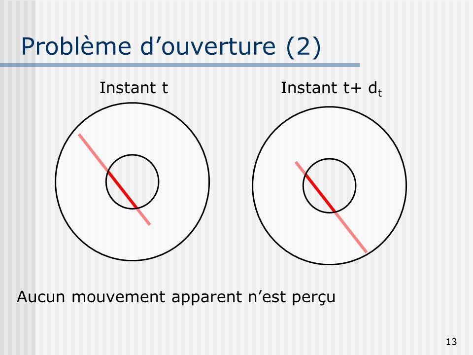 13 Problème douverture (2) Instant tInstant t+ d t Aucun mouvement apparent nest perçu
