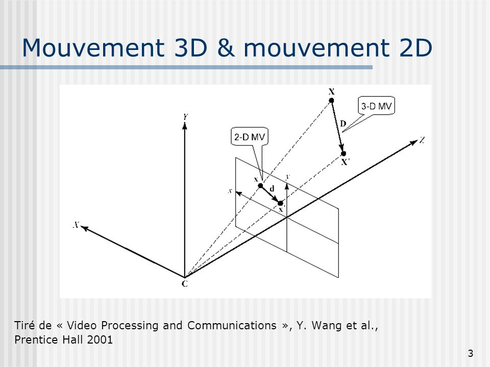 3 Mouvement 3D & mouvement 2D Tiré de « Video Processing and Communications », Y. Wang et al., Prentice Hall 2001