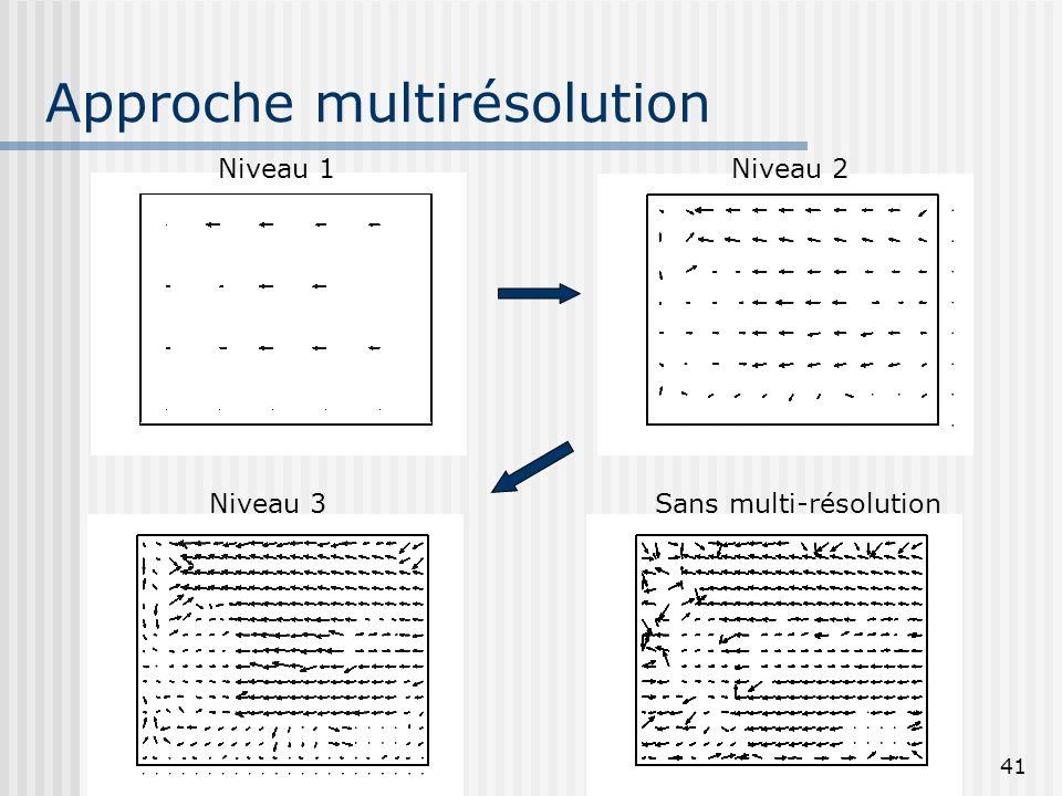 41 Approche multirésolution Sans multi-résolution Niveau 1Niveau 2 Niveau 3