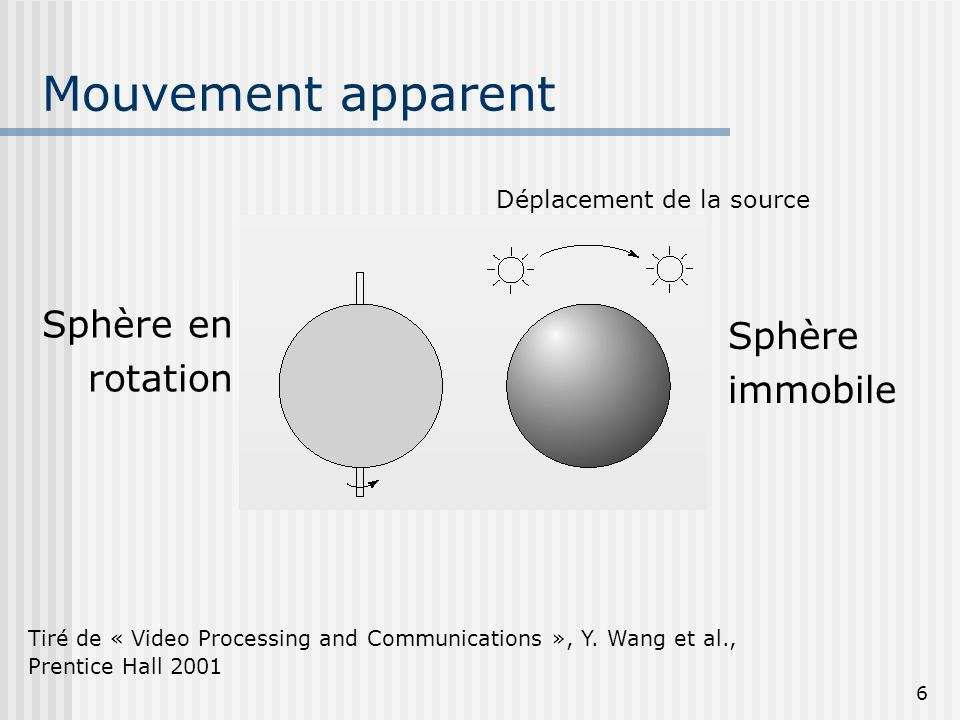 6 Mouvement apparent Tiré de « Video Processing and Communications », Y. Wang et al., Prentice Hall 2001 Sphère en rotation Sphère immobile Déplacemen