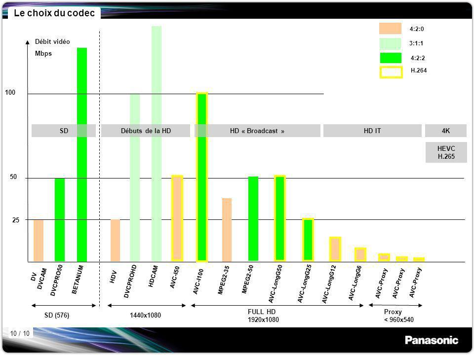 25 50 100 DV DVCAM DVCPRO50 BETANUM Débit vidéo Mbps 4:2:0 4:2:2 H.264 3:1:1 SD (576) SD HDV DVCPROHD HDCAM AVC-I50 1440x1080 Débuts de la HD 4K HEVC