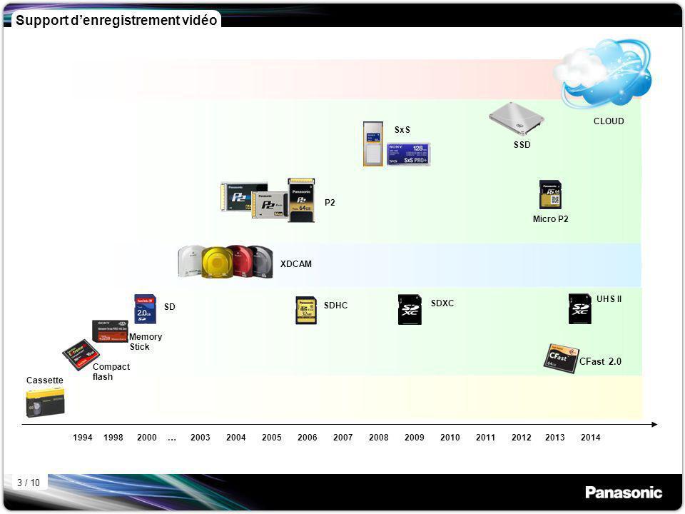 2003 2004 2005 2006 2007 2008 2009 2010 2011 2012 2013 2014 Support denregistrement vidéo 1994 1998 2000 … Compact flash Cassette Memory Stick SD SDHC SDXC Micro P2 P2 CLOUD UHS II SxS XDCAM SSD CFast 2.0 3 / 10
