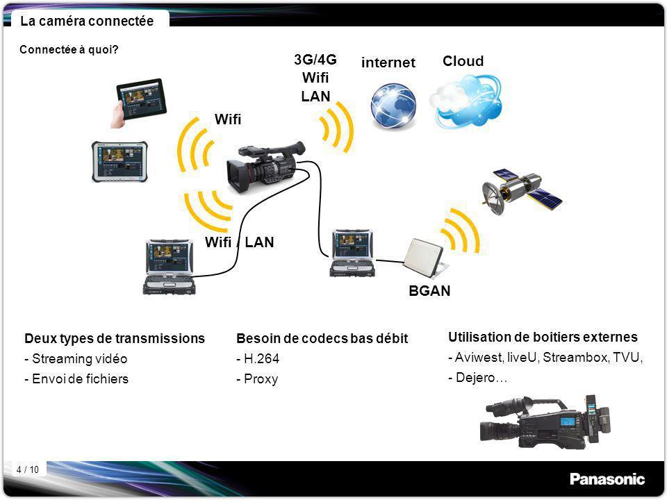 La caméra connectée Deux types de transmissions - Streaming vidéo - Envoi de fichiers Wifi Wifi / LAN 3G/4G Wifi LAN internet Cloud Besoin de codecs bas débit - H.264 - Proxy BGAN Connectée à quoi.