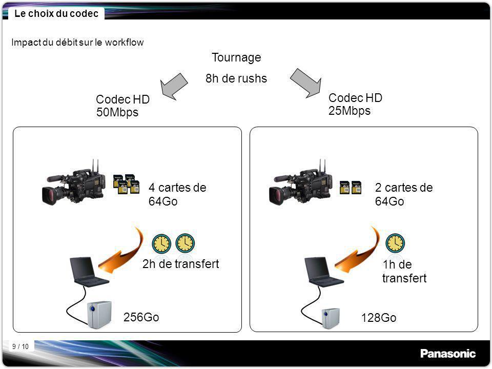 Codec HD 50Mbps Tournage 8h de rushs 256Go 128Go 2h de transfert 1h de transfert 4 cartes de 64Go 2 cartes de 64Go 25Mbps Codec HD Impact du débit sur le workflow 9 / 10 Le choix du codec