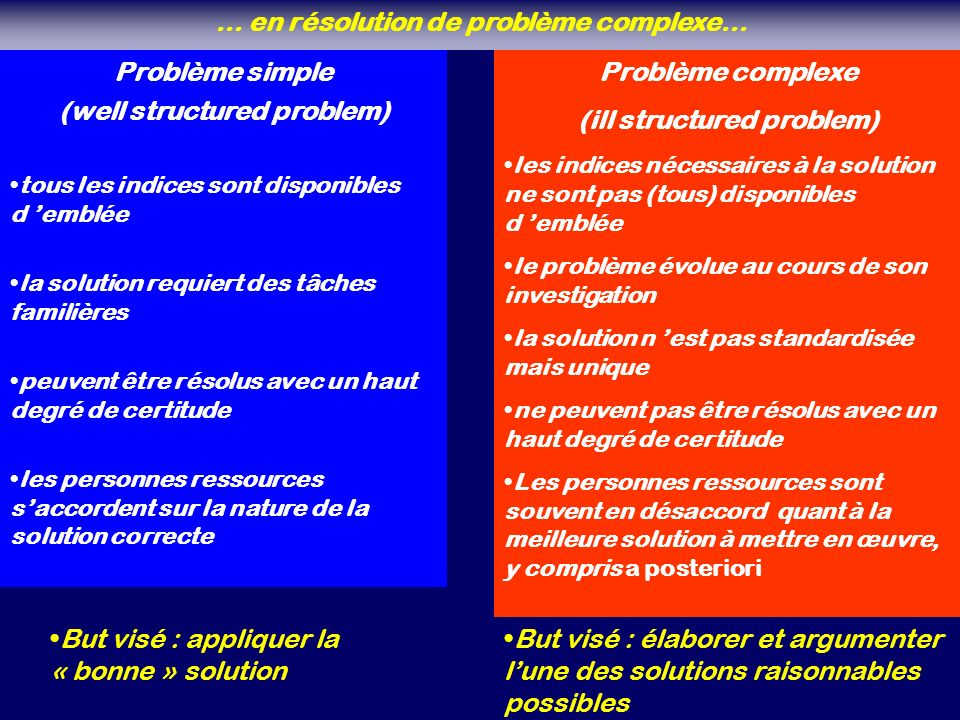 Problème simple (well structured problem) tous les indices sont disponibles d emblée la solution requiert des tâches familières peuvent être résolus a