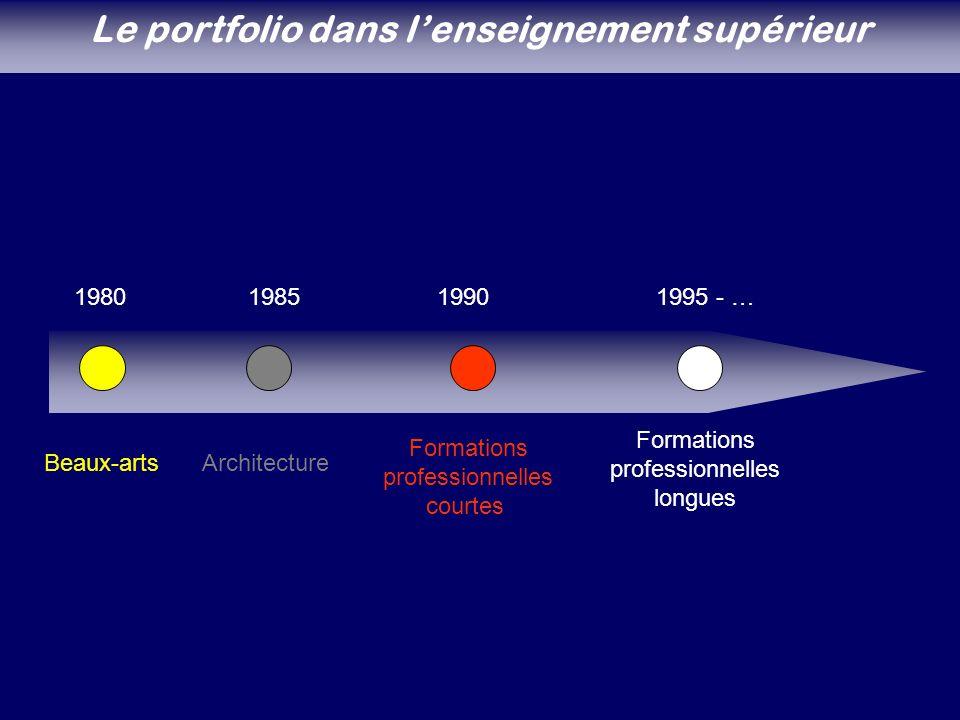 1980198519901995 - … Beaux-artsArchitecture Formations professionnelles courtes Formations professionnelles longues Le portfolio dans lenseignement supérieur