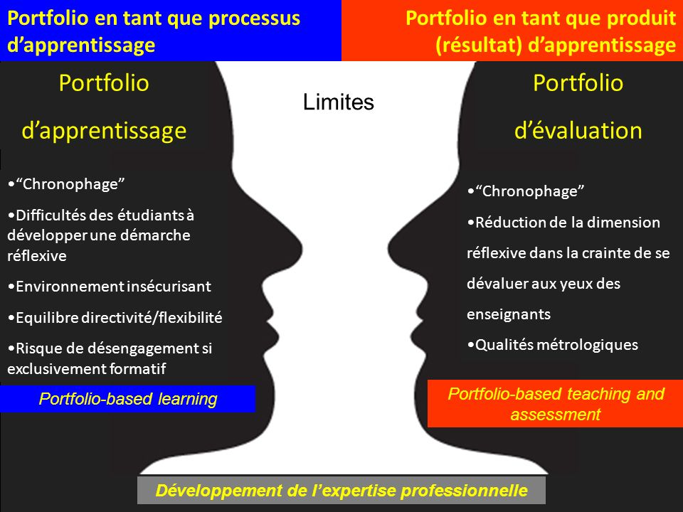 Développement de lexpertise professionnelle Portfolio-based learning Portfolio-based teaching and assessment Portfolio en tant que processus dapprenti