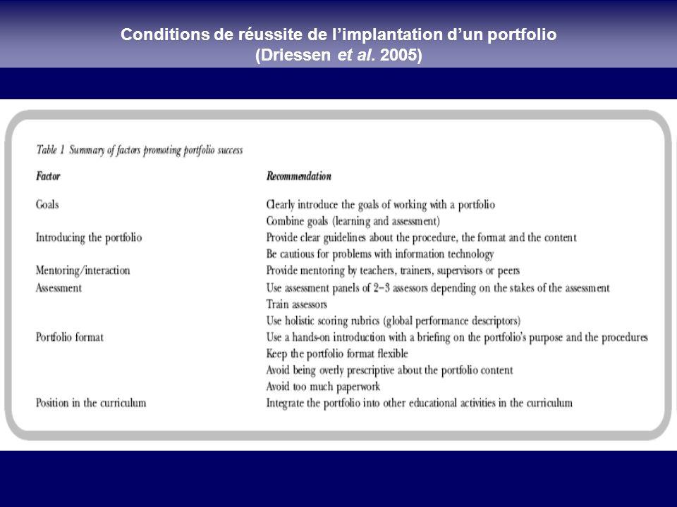 Conditions de réussite de limplantation dun portfolio (Driessen et al. 2005)