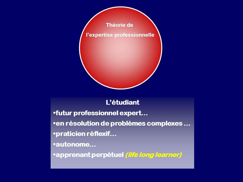 Théorie de lexpertise professionnelle Létudiant futur professionnel expert… en résolution de problèmes complexes … praticien réflexif… autonome… apprenant perpétuel (life long learner)