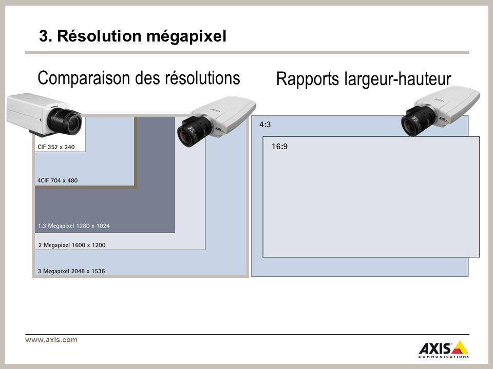 www.axis.com 3. Résolution mégapixel Comparaison des résolutions Rapports largeur-hauteur