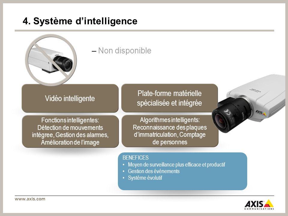 www.axis.com Vidéo intelligente Plate-forme matérielle spécialisée et intégrée Fonctions intelligentes: Détection de mouvements intégree, Gestion des
