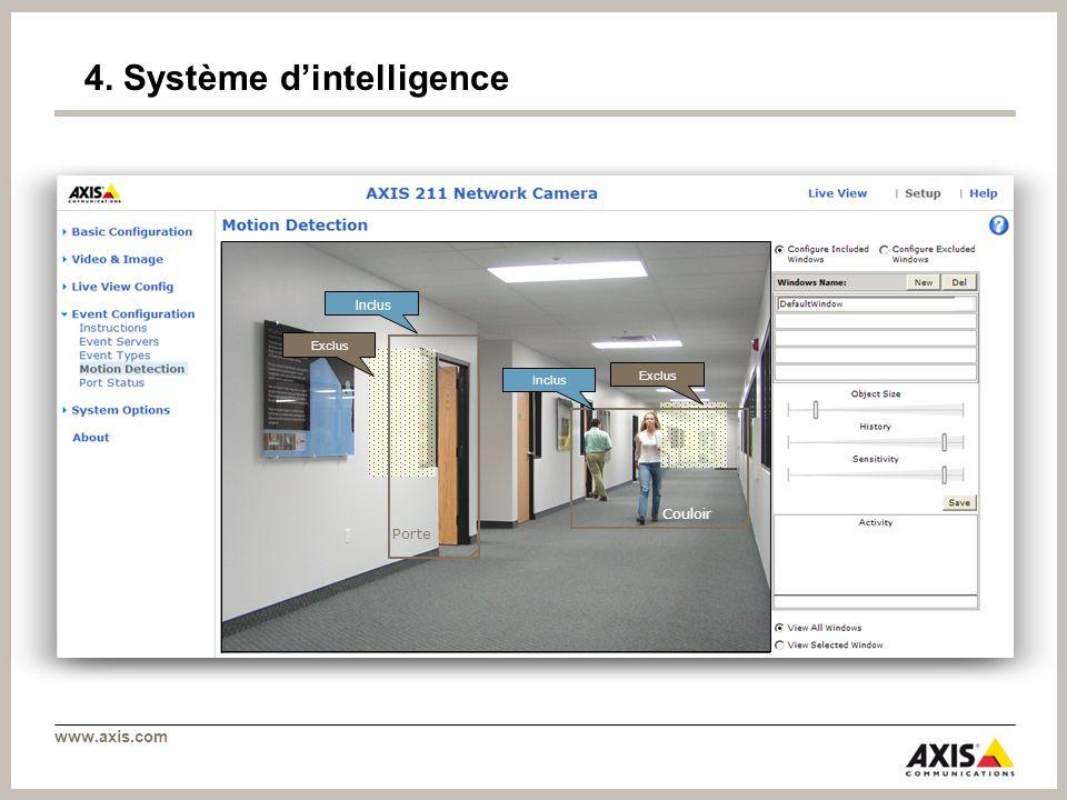 www.axis.com 4. Système dintelligence Couloir Porte Exclus Inclus