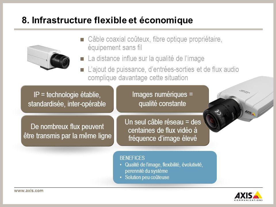 www.axis.com IP = technologie établie, standardisée, inter-opérable Images numériques = qualité constante De nombreux flux peuvent être transmis par l