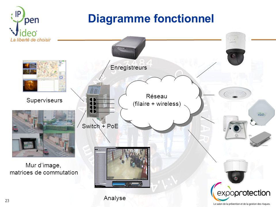 La liberté de choisir 23 Diagramme fonctionnel Réseau (filaire + wireless) Réseau (filaire + wireless) Switch + PoE Enregistreurs Superviseurs Mur dimage, matrices de commutation Analyse