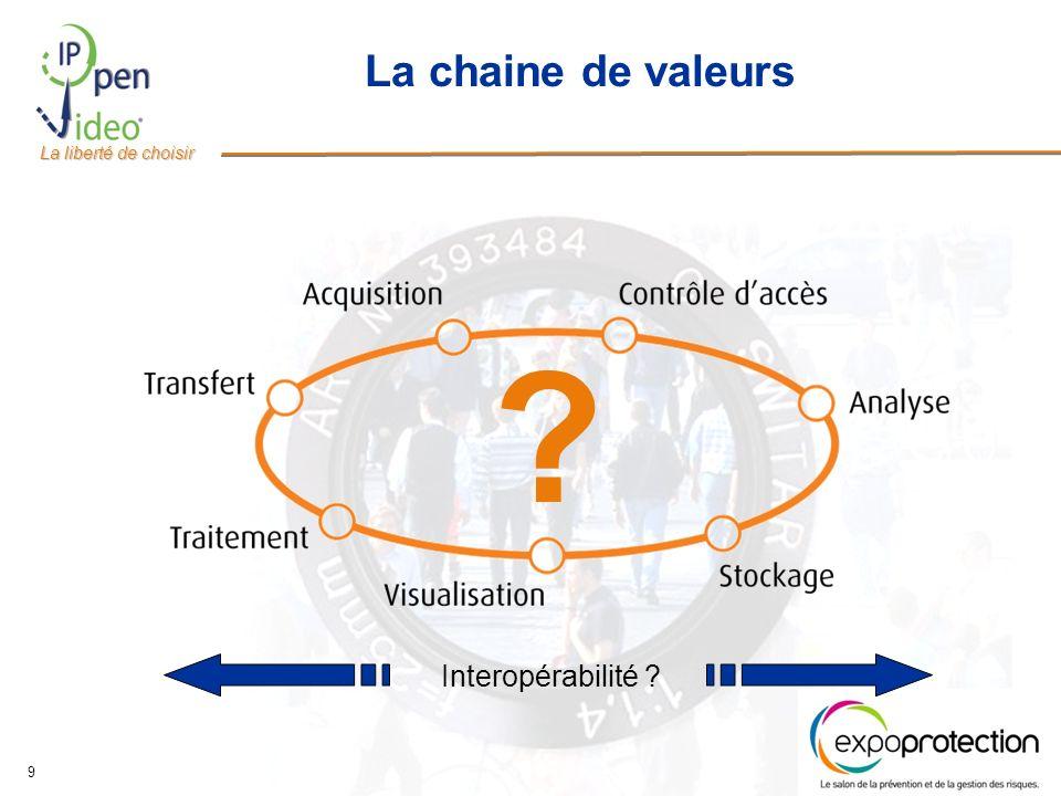 La liberté de choisir 9 La chaine de valeurs Interopérabilité ? ?