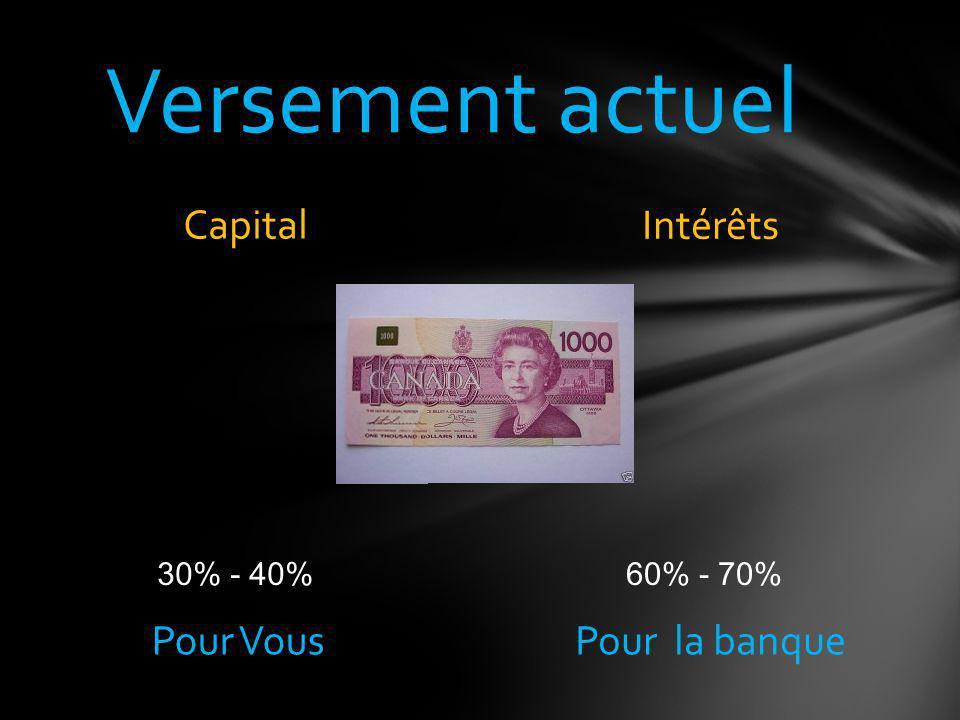 2 Semaines 13 mois X $1,000 = $13,000 Payer au 2 semaines, cest comme faire un paiement mensuel dextra par année Mensuel 12 mois X $1,000 = $12,000 Paiements hypothécaires