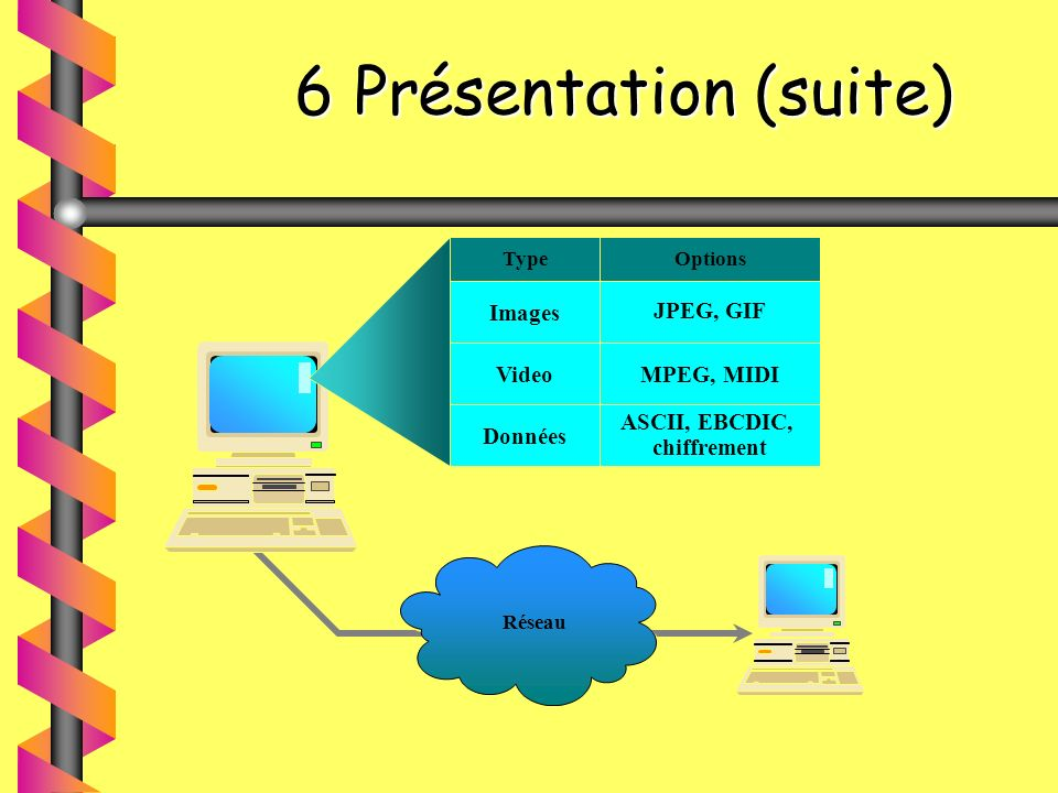 6 Présentation (suite) 6 Présentation (suite) Réseau TypeOptions Images JPEG, GIF VideoMPEG, MIDI Données ASCII, EBCDIC, chiffrement