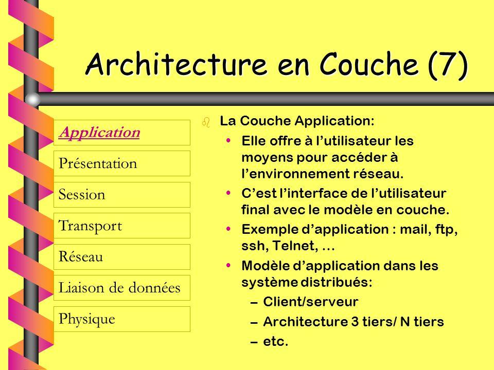 Architecture en Couche (7) b La Couche Application: Elle offre à lutilisateur les moyens pour accéder à lenvironnement réseau. Cest linterface de luti
