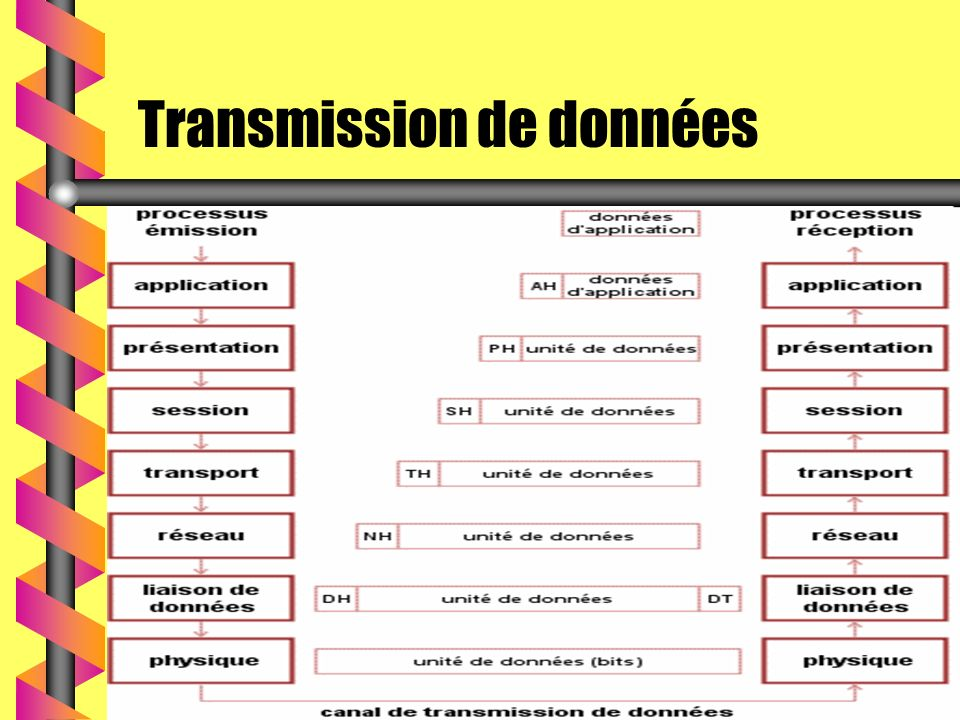 Transmission de données j.lepelletier 09-00modèle osi cours commun 31