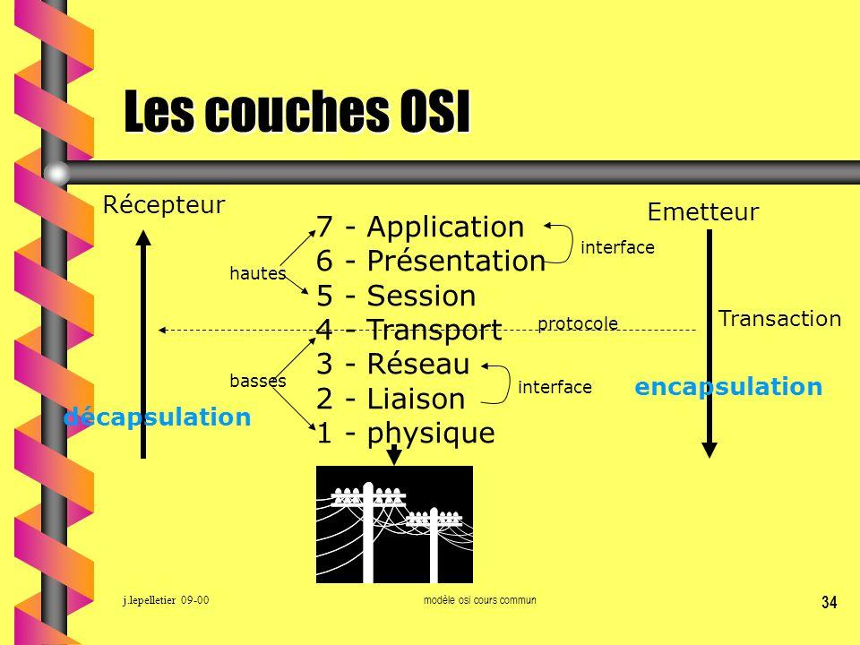 j.lepelletier 09-00modèle osi cours commun 34 Les couches OSI 7 - Application 6 - Présentation 5 - Session 4 - Transport 3 - Réseau 2 - Liaison 1 - ph