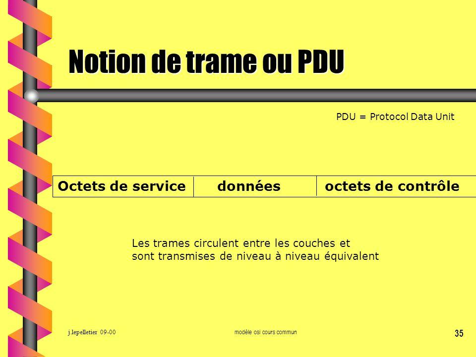 j.lepelletier 09-00modèle osi cours commun 35 Notion de trame ou PDU PDU = Protocol Data Unit Octets de service données octets de contrôle Les trames