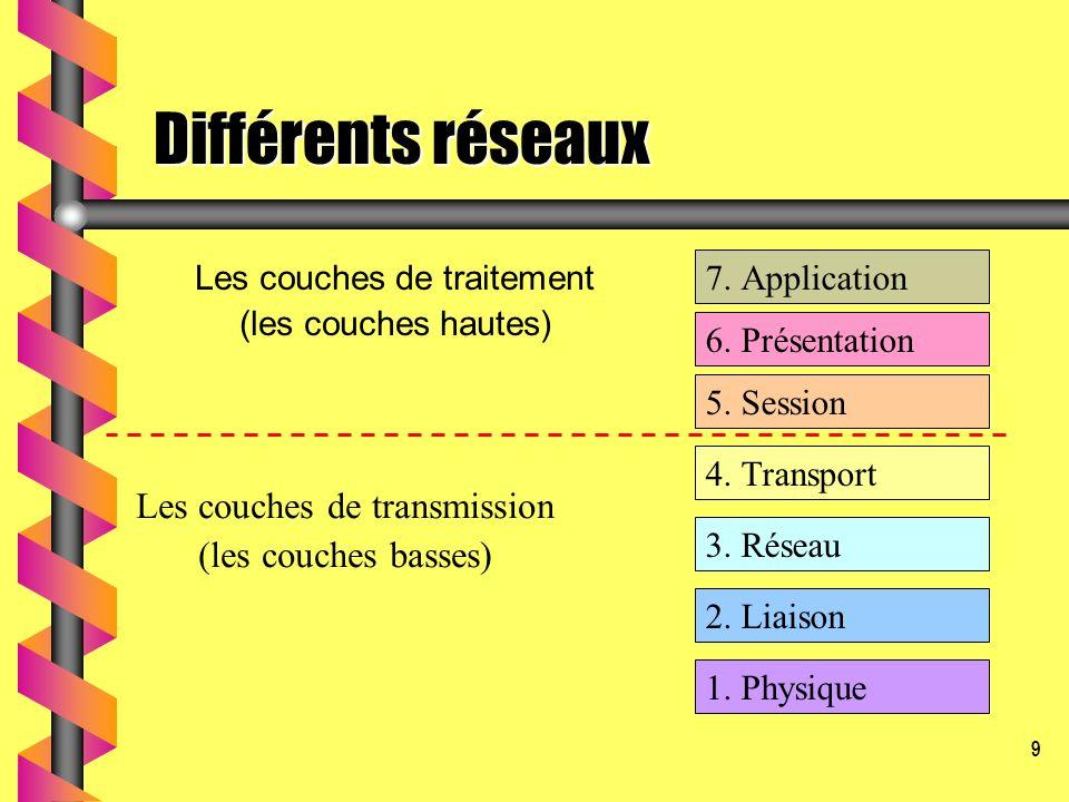 9 Différents réseaux Les couches de traitement (les couches hautes) 6. Présentation 5. Session 4. Transport 3. Réseau 2. Liaison 7. Application 1. Phy