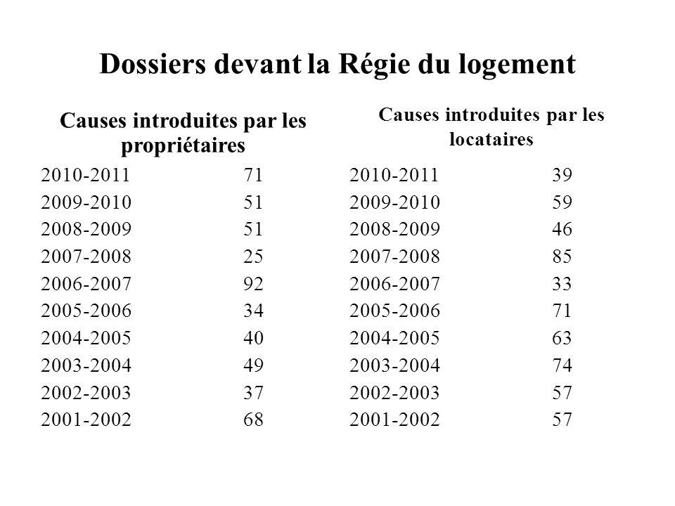 Dossiers devant la Régie du logement Causes introduites par les propriétaires 2010-201171 2009-201051 2008-200951 2007-200825 2006-200792 2005-200634