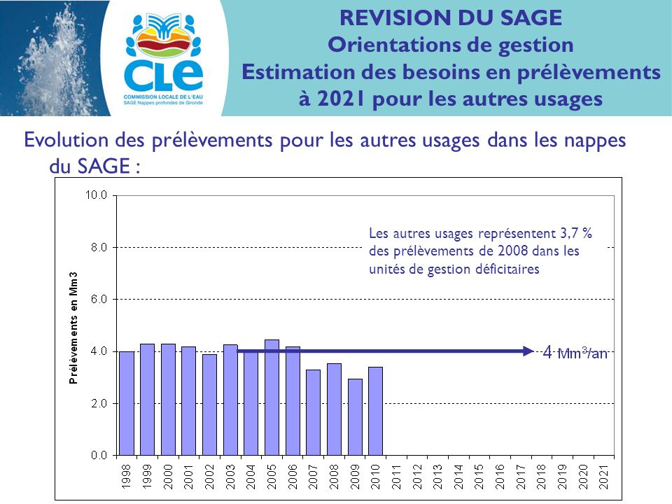 Evolution des prélèvements pour les autres usages dans les nappes du SAGE : REVISION DU SAGE Orientations de gestion Estimation des besoins en prélèvements à 2021 pour les autres usages Les autres usages représentent 3,7 % des prélèvements de 2008 dans les unités de gestion déficitaires