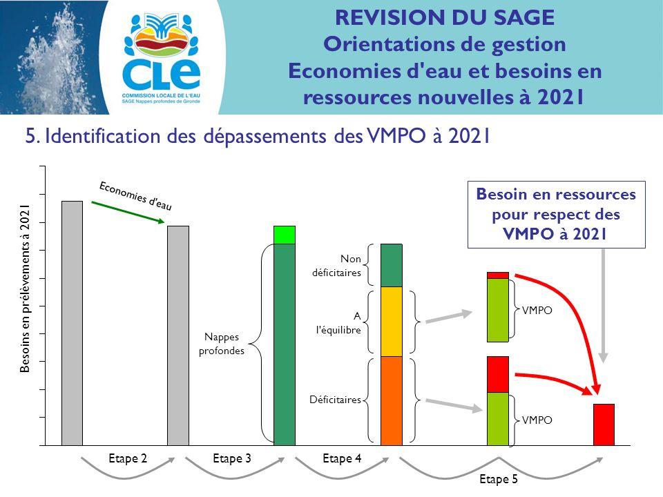 5. Identification des dépassements des VMPO à 2021 Nappes profondes Non déficitaires A l'équilibre Déficitaires VMPO Economies d'eau VMPO Etape 2Etape