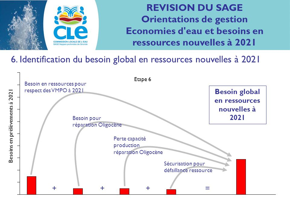 6. Identification du besoin global en ressources nouvelles à 2021 Besoin en ressources pour respect des VMPO à 2021 Etape 6 Besoins en prélèvements à