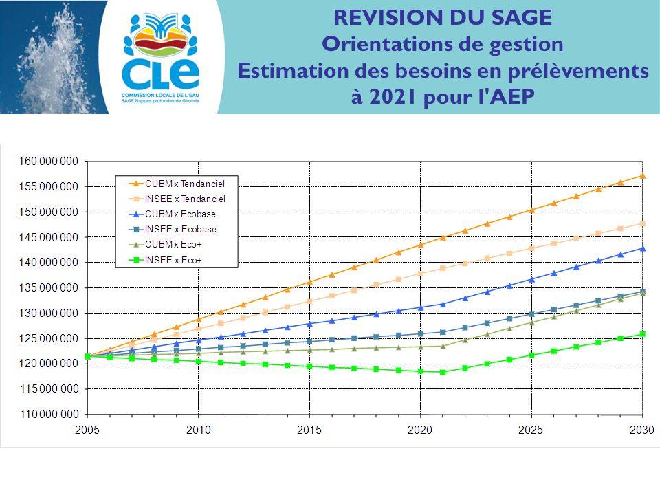 REVISION DU SAGE Orientations de gestion Estimation des besoins en prélèvements à 2021 pour l AEP