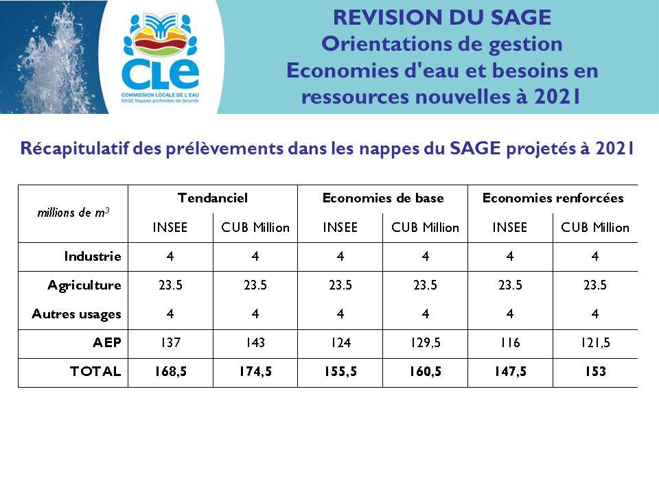 REVISION DU SAGE Orientations de gestion Economies d eau et besoins en ressources nouvelles à 2021 Récapitulatif des prélèvements dans les nappes du SAGE projetés à 2021
