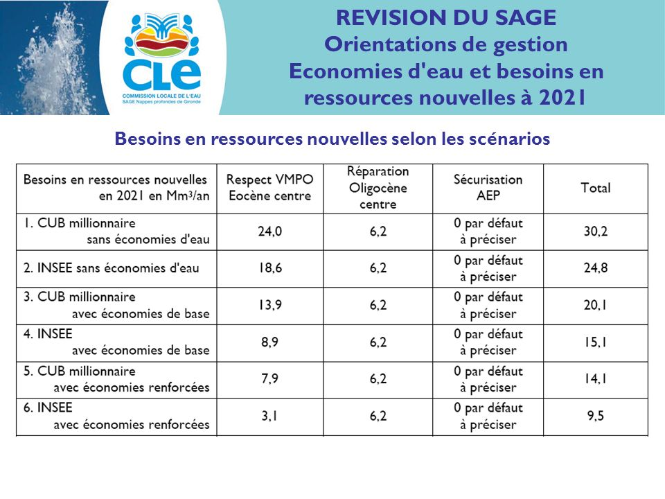 REVISION DU SAGE Orientations de gestion Economies d eau et besoins en ressources nouvelles à 2021 Besoins en ressources nouvelles selon les scénarios