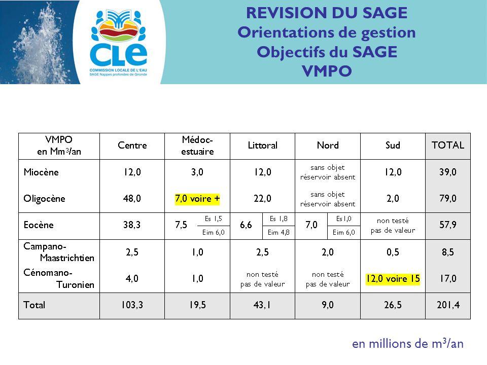 REVISION DU SAGE Orientations de gestion Objectifs du SAGE VMPO en millions de m 3 /an
