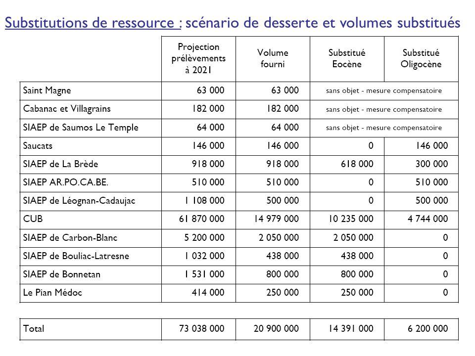 Substitutions de ressource : scénario de desserte et volumes substitués