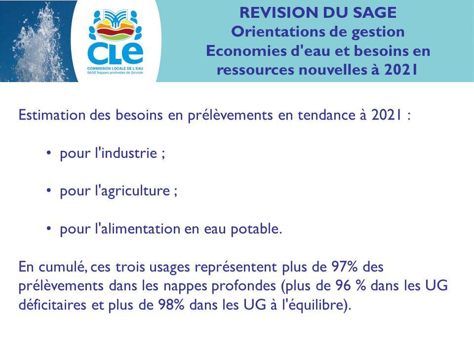 REVISION DU SAGE Orientations de gestion Estimation des besoins en prélèvements à 2021 pour l AEP Evolution du nombre d habitants :