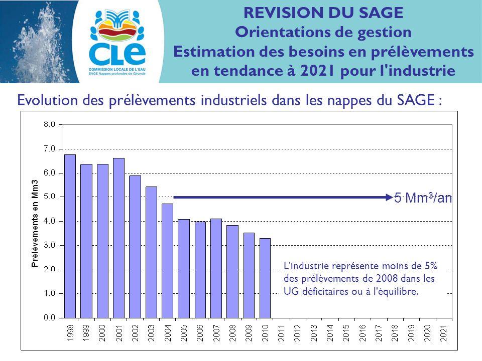 REVISION DU SAGE Orientations de gestion Estimation des besoins en prélèvements en tendance à 2021 pour l industrie Evolution des prélèvements industriels dans les nappes du SAGE : 5 Mm 3 /an L industrie représente moins de 5% des prélèvements de 2008 dans les UG déficitaires ou à l équilibre.