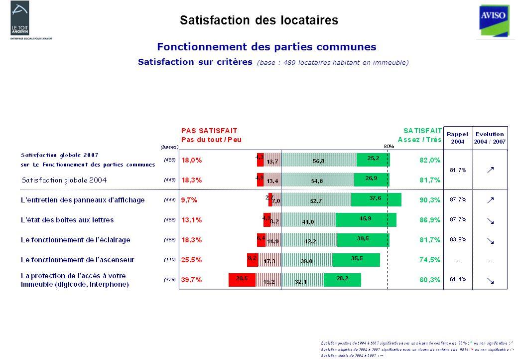 Satisfaction des locataires Fonctionnement des parties communes Satisfaction sur critères (base : 489 locataires habitant en immeuble)
