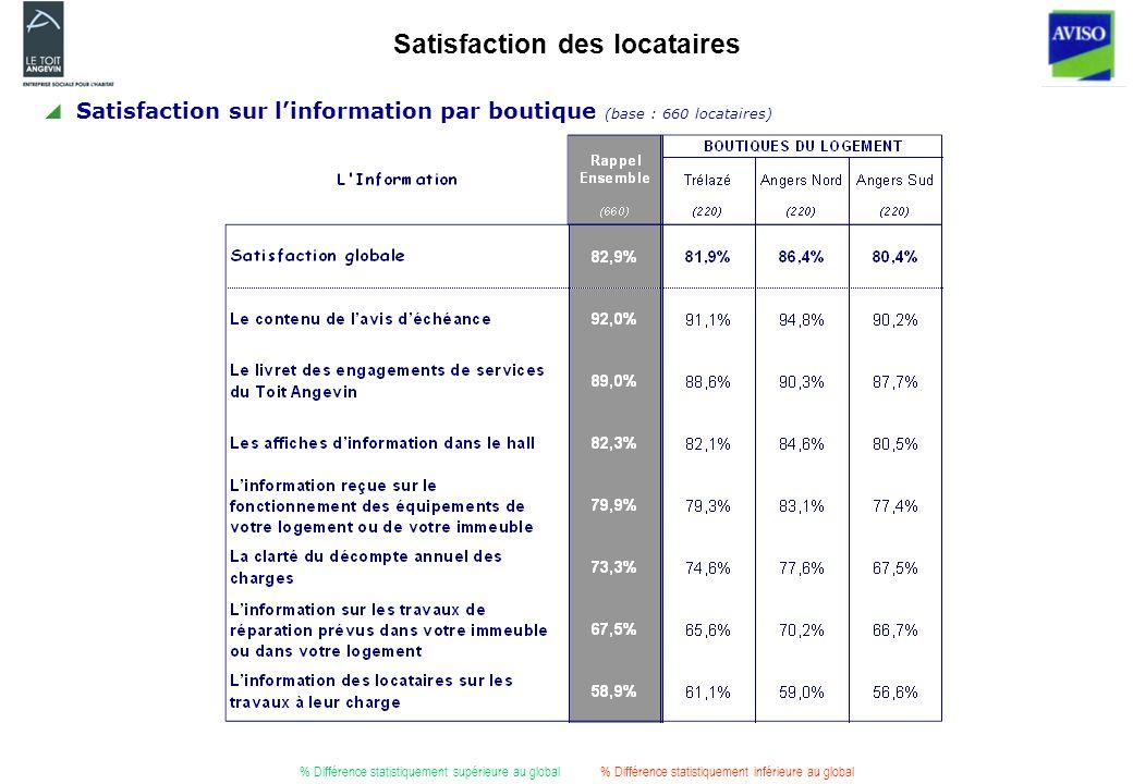 Satisfaction des locataires Satisfaction sur linformation par boutique (base : 660 locataires) % Différence statistiquement supérieure au global% Différence statistiquement inférieure au global