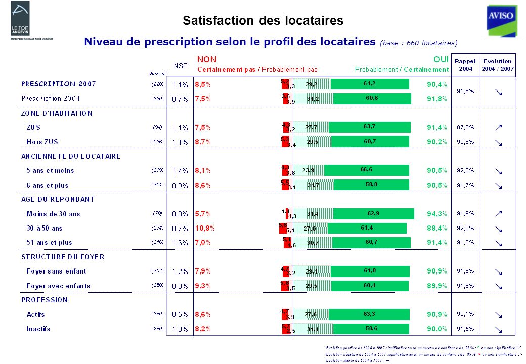 Satisfaction des locataires Niveau de prescription selon le profil des locataires (base : 660 locataires)